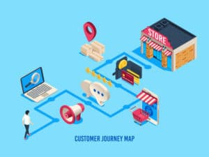 customer journey map. Customers process, buying journeys and digital purchase